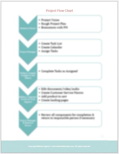 Project management project flow chart