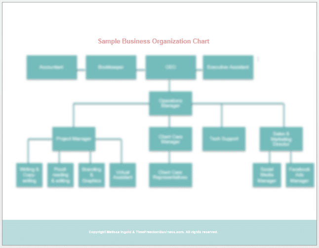 project management sample business organization chart